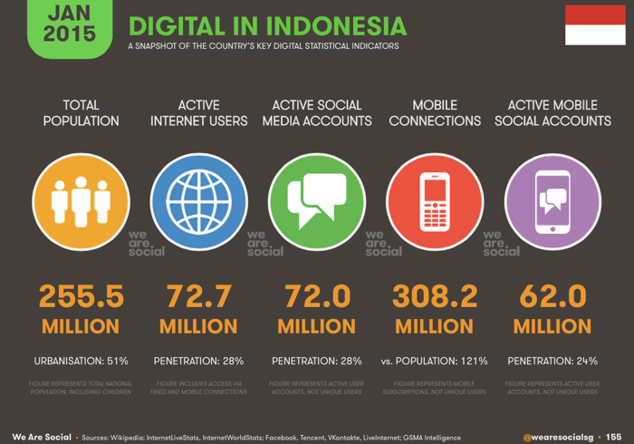 digital-in-indonesia