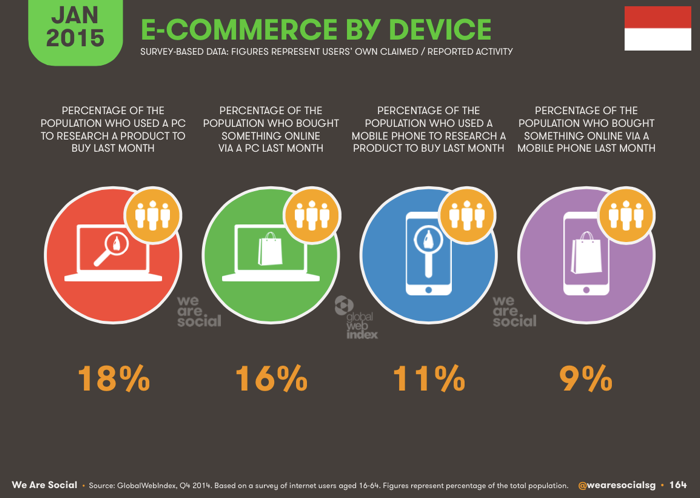 e-commerce-by-device