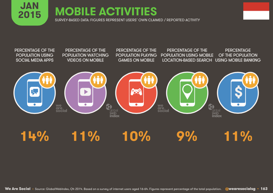 mobile-activies