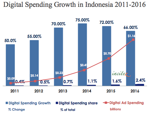 indonesia-ad-spend-2011-2016